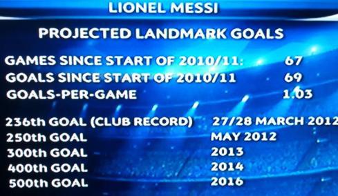 Lionel Messi Projected Landmark Goals