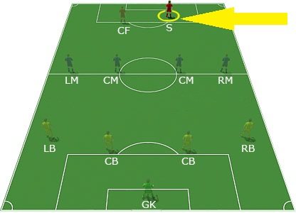 The Typical Striker (soccer-training-guide.com)