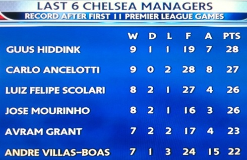 Chelsea's last six managers performances after 11 rounds