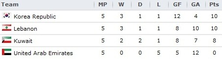 Group B Standings