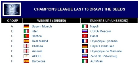 CHAMPIONS LEAGUE LAST 16 DRAW | THE SEEDS