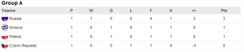 Group A Standings - Euro 2012