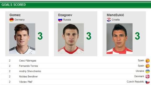 top scorers of euro 2012
