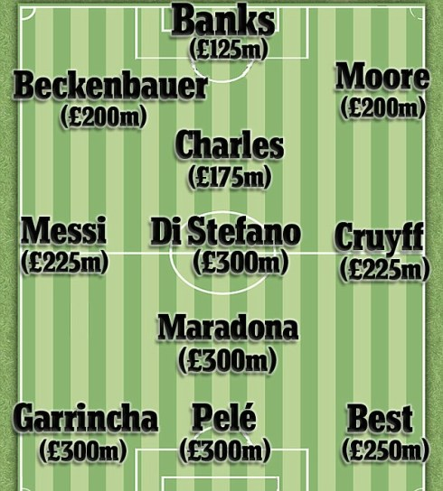By the inflated valuation applied to Bale, what is Messi worth now? And what would Pele or  Maradona cost today? Or Best and Beckenbauer. (Photo and caption by Dailymail.co.uk)